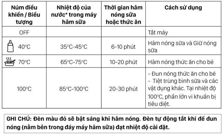 Các mức nhiệt độ chuẩn khi hâm sữa