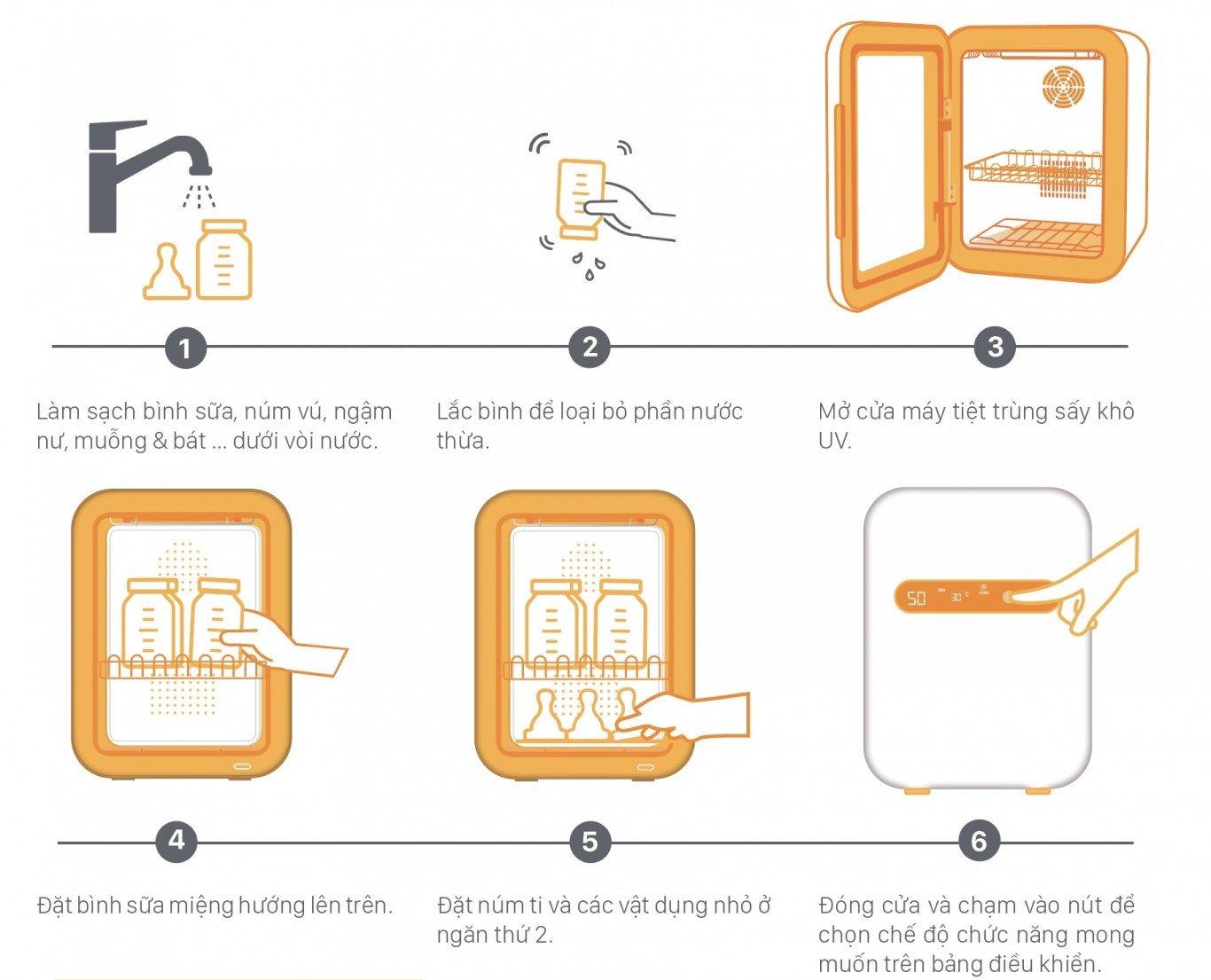 Máy tiệt trùng sấy khô UV Fatzbaby FB4706SL